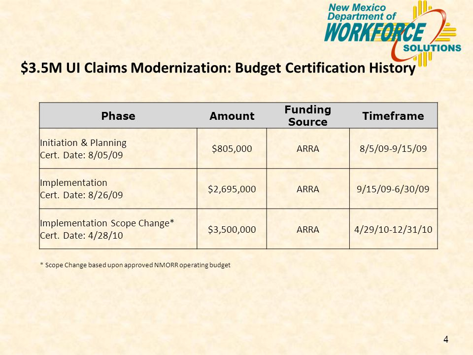 4 $3.5M UI Claims Modernization: Budget Certification History PhaseAmount Funding Source Timeframe Initiation & Planning Cert.