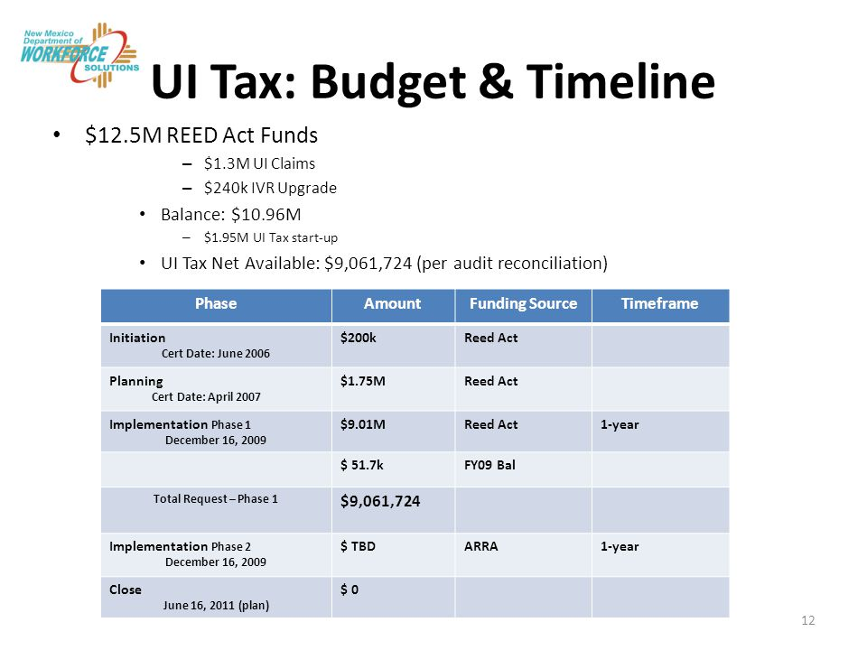 UI Tax: Budget & Timeline $12.5M REED Act Funds – $1.3M UI Claims – $240k IVR Upgrade Balance: $10.96M – $1.95M UI Tax start-up UI Tax Net Available: $9,061,724 (per audit reconciliation) PhaseAmountFunding SourceTimeframe Initiation Cert Date: June 2006 $200kReed Act Planning Cert Date: April 2007 $1.75MReed Act Implementation Phase 1 December 16, 2009 $9.01MReed Act1-year $ 51.7kFY09 Bal Total Request – Phase 1 $9,061,724 Implementation Phase 2 December 16, 2009 $ TBDARRA1-year Close June 16, 2011 (plan) $ 0 12