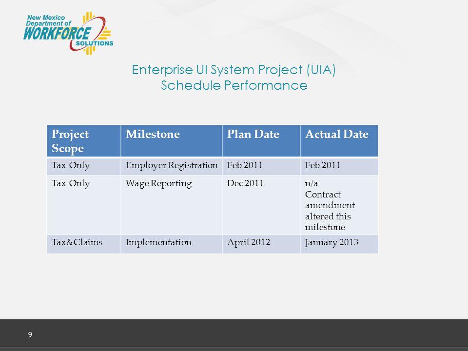 Enterprise UI System Project (UIA) Budget Performance 10