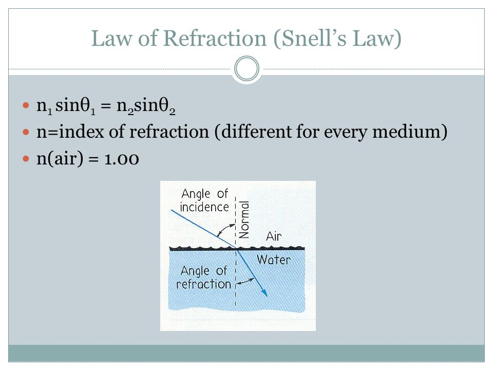 Law of Refraction (Snell's Law) n 1 sinθ 1 = n 2 sinθ 2 n=index of refraction (different for every medium) n(air) = 1.00