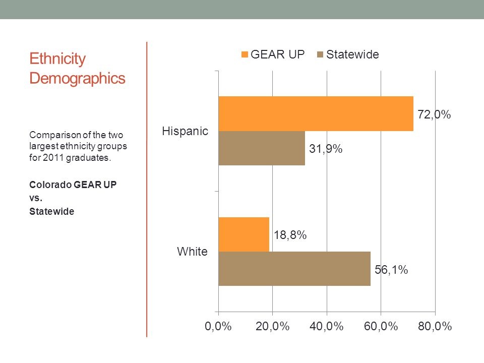 Ethnicity Demographics Comparison of the two largest ethnicity groups for 2011 graduates.