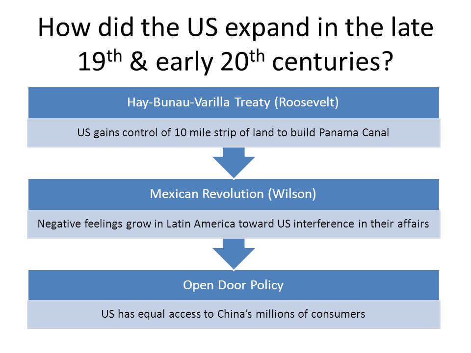 How did the US expand in the late 19 th & early 20 th centuries? Open Door Policy US has equal access to China's millions of consumers Annexation of H