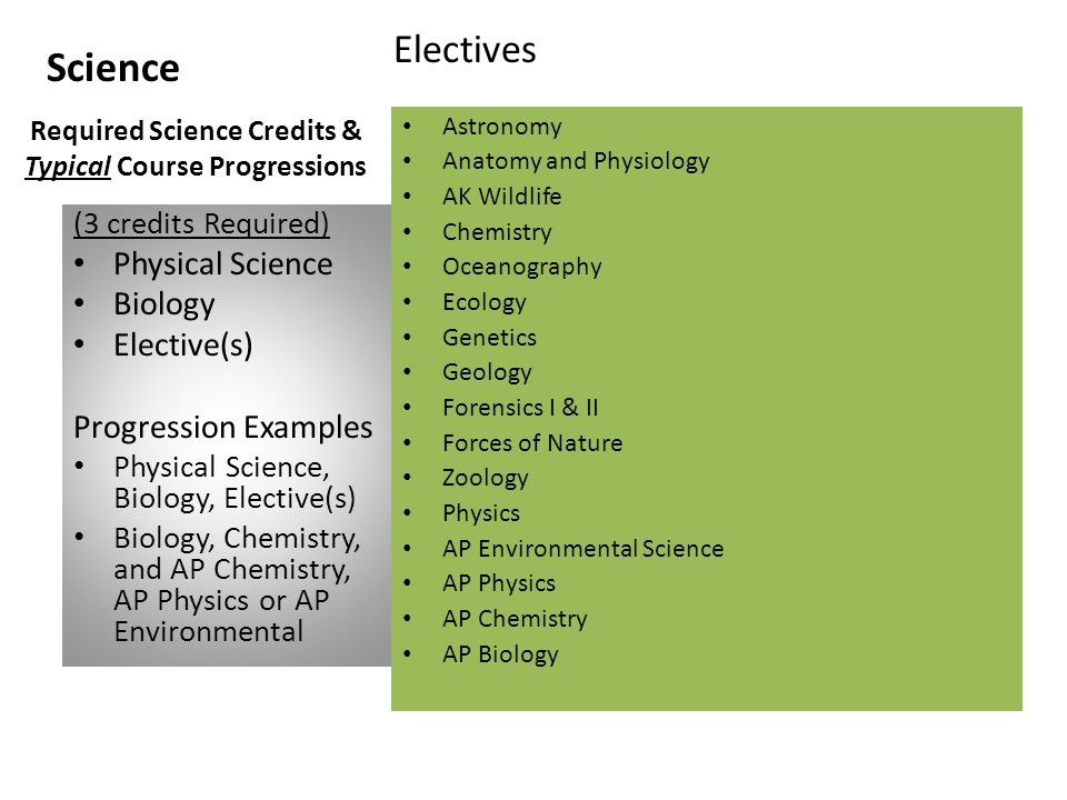 Science (3 credits Required) Physical Science Biology Elective(s) Progression Examples Physical Science, Biology, Elective(s) Biology, Chemistry, and AP Chemistry, AP Physics or AP Environmental Required Science Credits & Typical Course Progressions Electives Astronomy Anatomy and Physiology AK Wildlife Chemistry Oceanography Ecology Genetics Geology Forensics I & II Forces of Nature Zoology Physics AP Environmental Science AP Physics AP Chemistry AP Biology