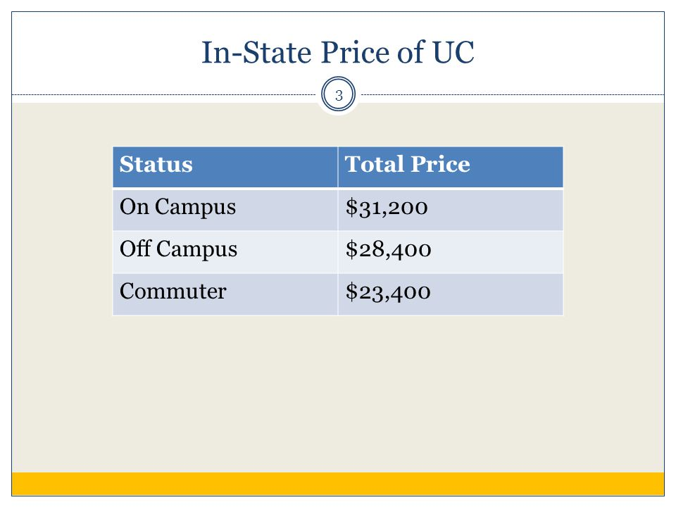 In-State Price of UC StatusTotal Price On Campus$31,200 Off Campus$28,400 Commuter$23,400 3