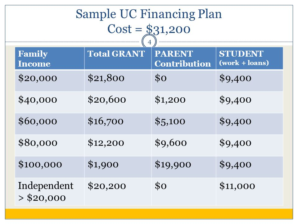 Sample UC Financing Plan Cost = $31,200 Family Income Total GRANTPARENT Contribution STUDENT (work + loans) $20,000$21,800$0$9,400 $40,000$20,600$1,200$9,400 $60,000$16,700$5,100$9,400 $80,000$12,200$9,600$9,400 $100,000$1,900$19,900$9,400 Independent > $20,000 $20,200$0$11,000 4