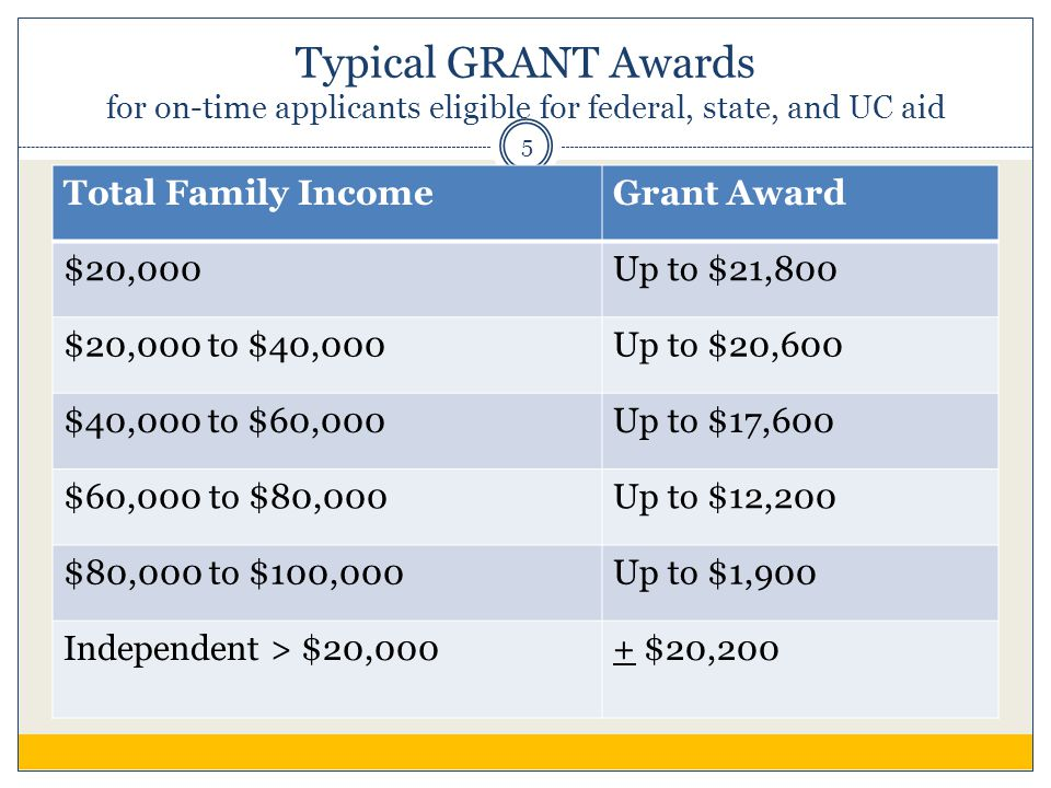 Typical GRANT Awards for on-time applicants eligible for federal, state, and UC aid Total Family IncomeGrant Award $20,000Up to $21,800 $20,000 to $40,000Up to $20,600 $40,000 to $60,000Up to $17,600 $60,000 to $80,000Up to $12,200 $80,000 to $100,000Up to $1,900 Independent > $20,000+ $20,200 5
