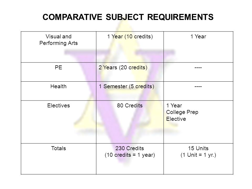 COMPARATIVE SUBJECT REQUIREMENTS Visual and Performing Arts 1 Year (10 credits)1 Year PE2 Years (20 credits)---- Health1 Semester (5 credits)---- Electives80 Credits1 Year College Prep Elective Totals230 Credits (10 credits = 1 year) 15 Units (1 Unit = 1 yr.)