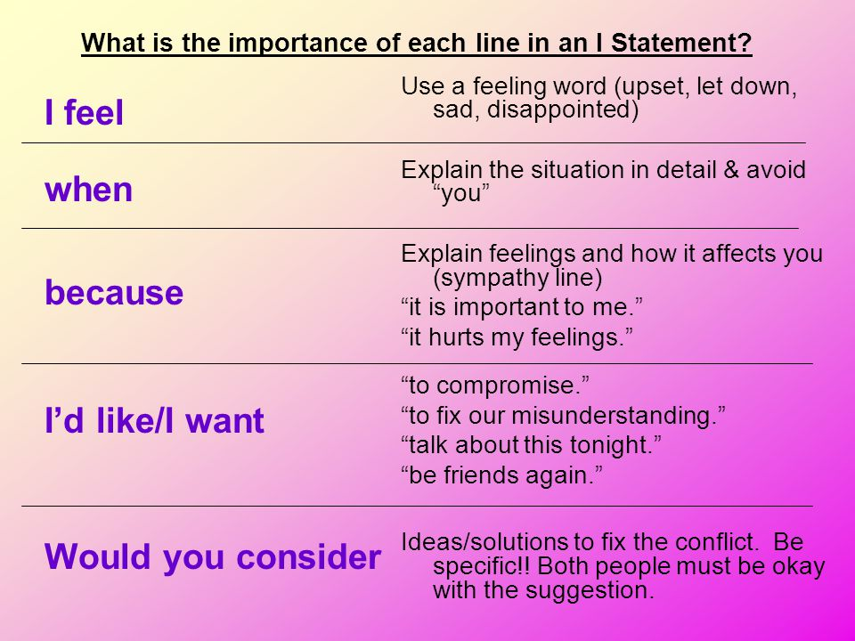 """Use a feeling word (upset, let down, sad, disappointed) Explain the situation in detail & avoid """"you"""" Explain feelings and how it affects you (sympath"""