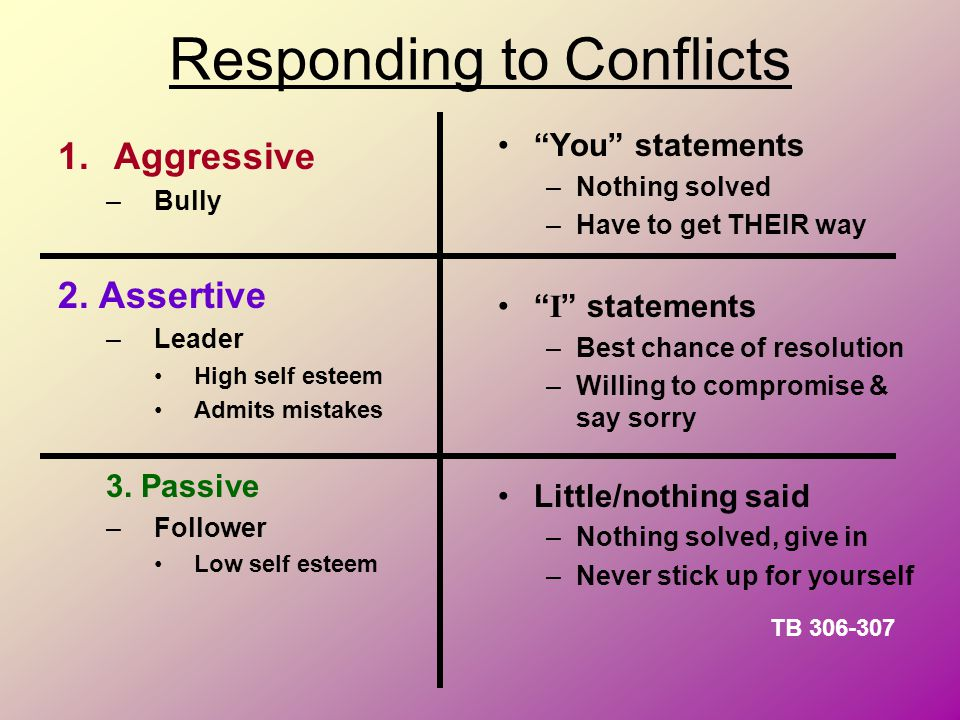 """Responding to Conflicts 1.Aggressive –Bully 2. Assertive –Leader High self esteem Admits mistakes 3. Passive –Follower Low self esteem """"You"""" statement"""