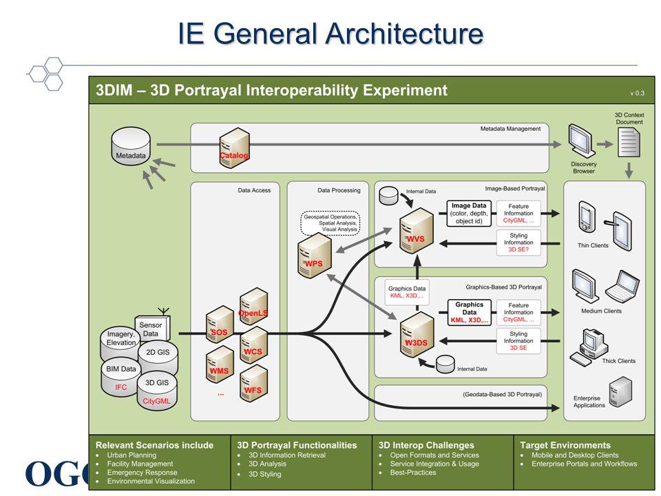 OGC ® IE General Architecture Copyright © 2010 Open Geospatial Consortium