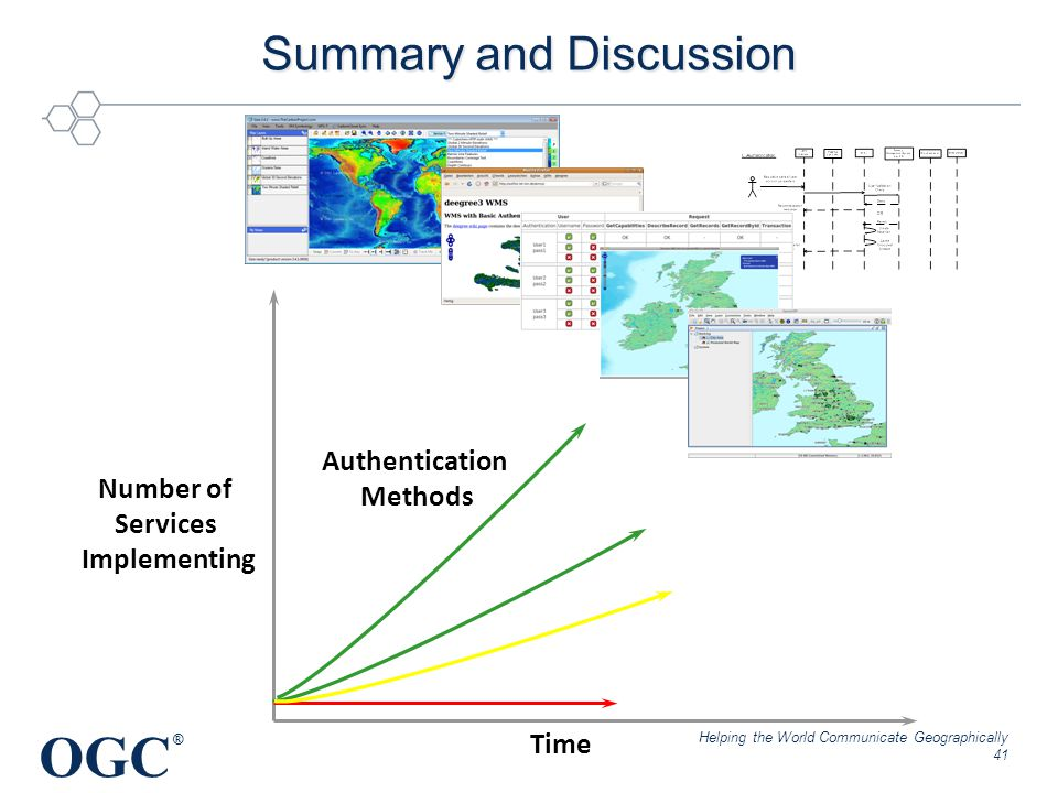 OGC ® Summary and Discussion Helping the World Communicate Geographically 41 Authentication Methods Number of Services Implementing Time