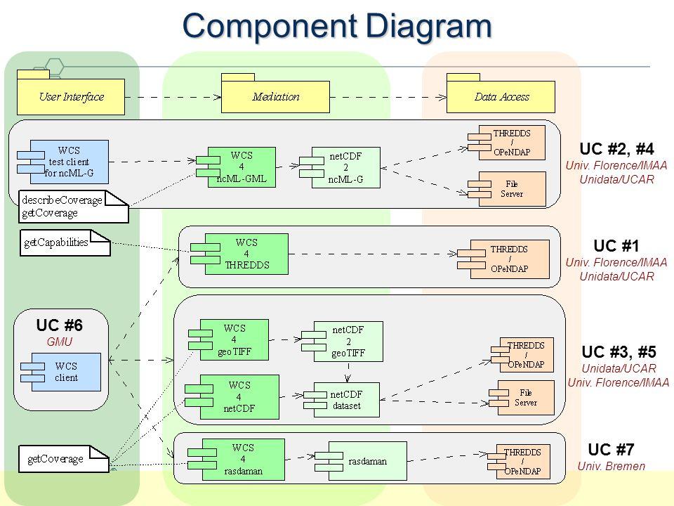 OGC ® OGC Technical Committee, June 2005 Component Diagram UC #2, #4 Univ. Florence/IMAA Unidata/UCAR UC #1 Univ. Florence/IMAA Unidata/UCAR UC #3, #5