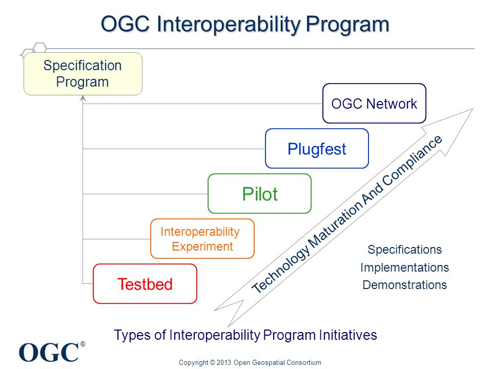 OGC ® OGC Interoperability Program Interoperability Experiment Plugfest OGC Network Pilot Technology Maturation And Compliance Specifications Implementations Demonstrations Types of Interoperability Program Initiatives Testbed Specification Program Copyright © 2013 Open Geospatial Consortium