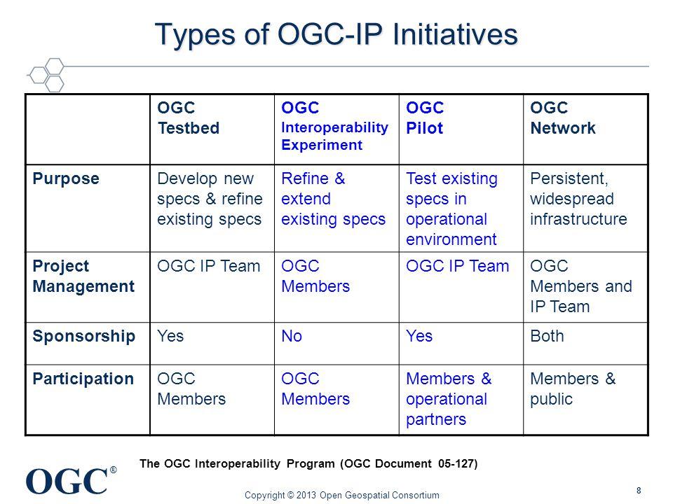 OGC ® 8 Types of OGC-IP Initiatives OGC Testbed OGC Interoperability Experiment OGC Pilot OGC Network PurposeDevelop new specs & refine existing specs