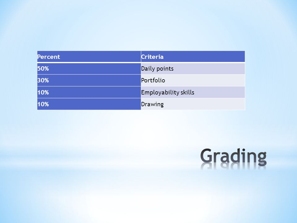 * Grading Scale – Each student has the opportunity to earn 4 points daily in class by participating, showing effort regardless of ability, being prompt, and having a good attitude toward activity and classmates.