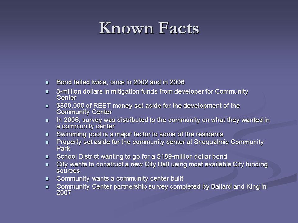 Known Facts Bond failed twice, once in 2002 and in 2006 Bond failed twice, once in 2002 and in 2006 3-million dollars in mitigation funds from developer for Community Center 3-million dollars in mitigation funds from developer for Community Center $800,000 of REET money set aside for the development of the Community Center $800,000 of REET money set aside for the development of the Community Center In 2006, survey was distributed to the community on what they wanted in a community center In 2006, survey was distributed to the community on what they wanted in a community center Swimming pool is a major factor to some of the residents Swimming pool is a major factor to some of the residents Property set aside for the community center at Snoqualmie Community Park Property set aside for the community center at Snoqualmie Community Park School District wanting to go for a $189-million dollar bond School District wanting to go for a $189-million dollar bond City wants to construct a new City Hall using most available City funding sources City wants to construct a new City Hall using most available City funding sources Community wants a community center built Community wants a community center built Community Center partnership survey completed by Ballard and King in 2007 Community Center partnership survey completed by Ballard and King in 2007