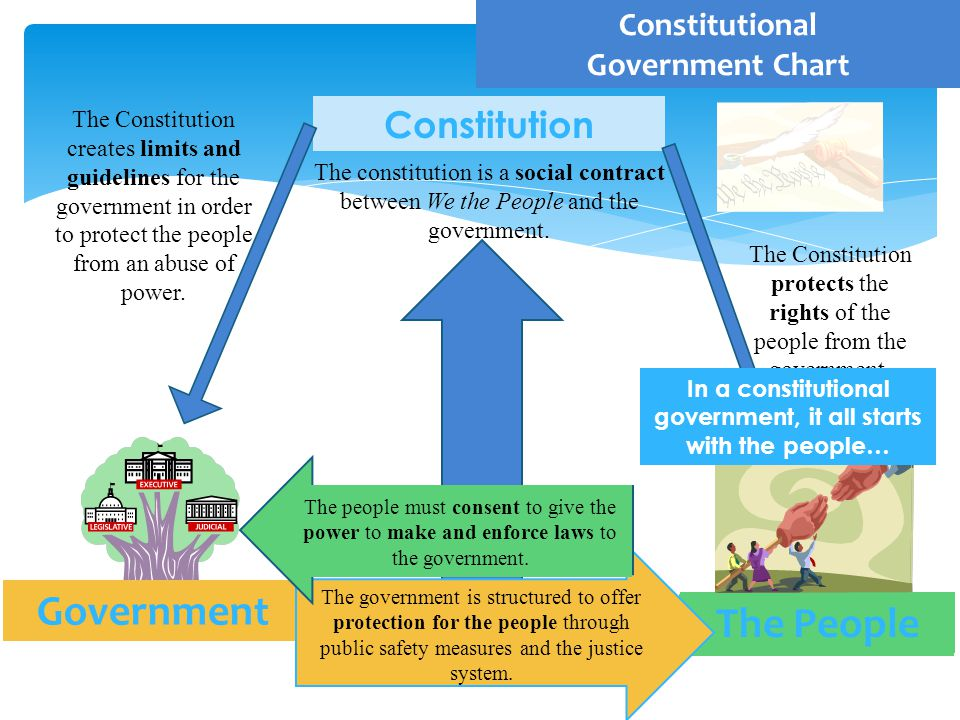The People The Constitution protects the rights of the people from the government.