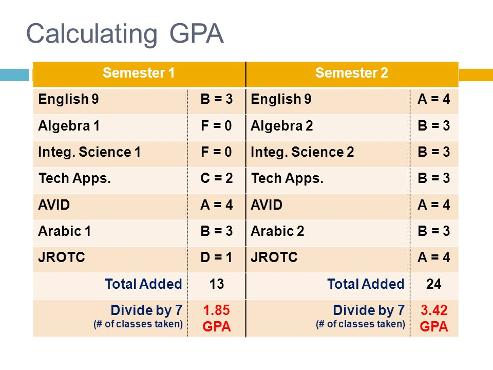 Calculating GPA Semester 1Semester 2 English 9B = 3English 9A = 4 Algebra 1F = 0Algebra 2B = 3 Integ.