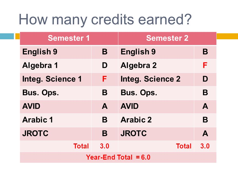 How many credits earned. Semester 1Semester 2 English 9B B Algebra 1DAlgebra 2F Integ.