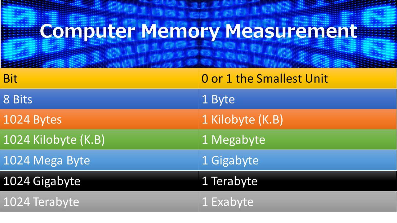 Bit0 or 1 the Smallest Unit 8 Bits1 Byte 1 Kilobyte (K.B)1024 Bytes 1024 Kilobyte (K.B)1 Megabyte 1024 Mega Byte1 Gigabyte 1024 Gigabyte1 Terabyte 1024 Terabyte1 Exabyte Computer Memory Measurement