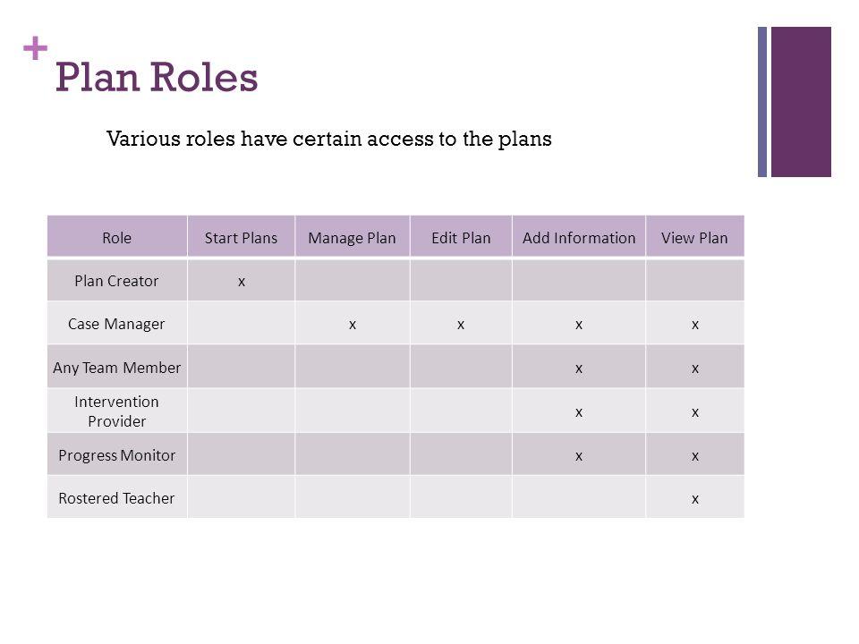 + Plan Roles RoleStart PlansManage PlanEdit PlanAdd InformationView Plan Plan Creatorx Case Managerxxxx Any Team Memberxx Intervention Provider xx Pro