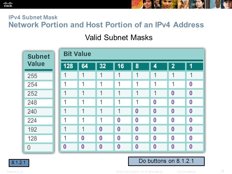 Presentation_ID 16 © 2008 Cisco Systems, Inc. All rights reserved.Cisco Confidential IPv4 Subnet Mask Network Portion and Host Portion of an IPv4 Addr