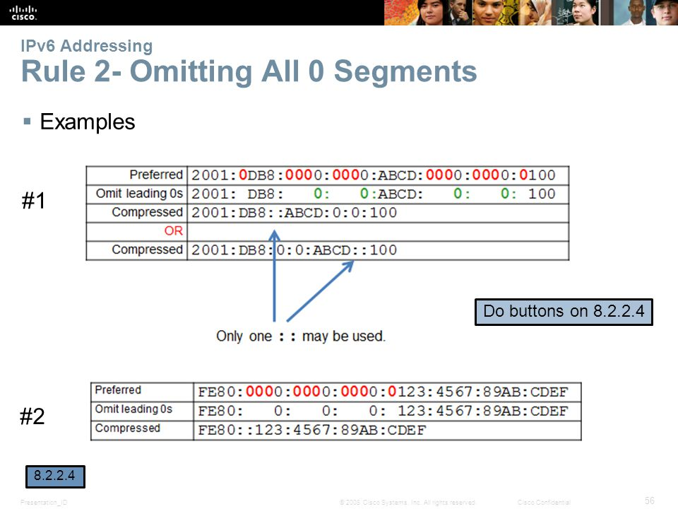 Presentation_ID 56 © 2008 Cisco Systems, Inc. All rights reserved.Cisco Confidential IPv6 Addressing Rule 2- Omitting All 0 Segments  Examples #1 #2