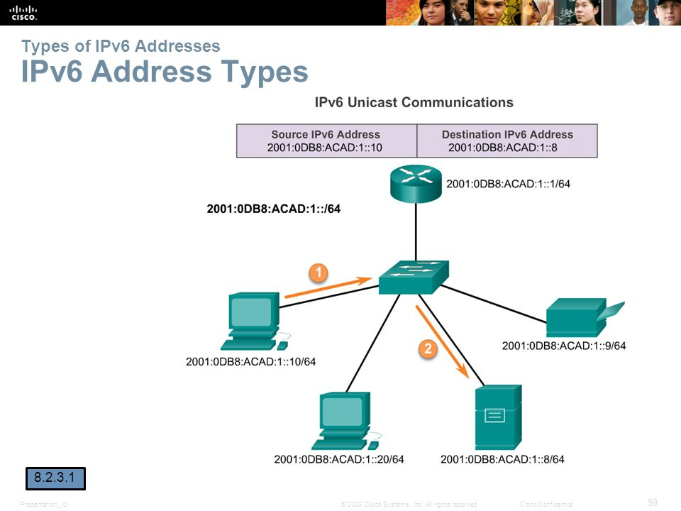 Presentation_ID 59 © 2008 Cisco Systems, Inc. All rights reserved.Cisco Confidential Types of IPv6 Addresses IPv6 Address Types 8.2.3.1