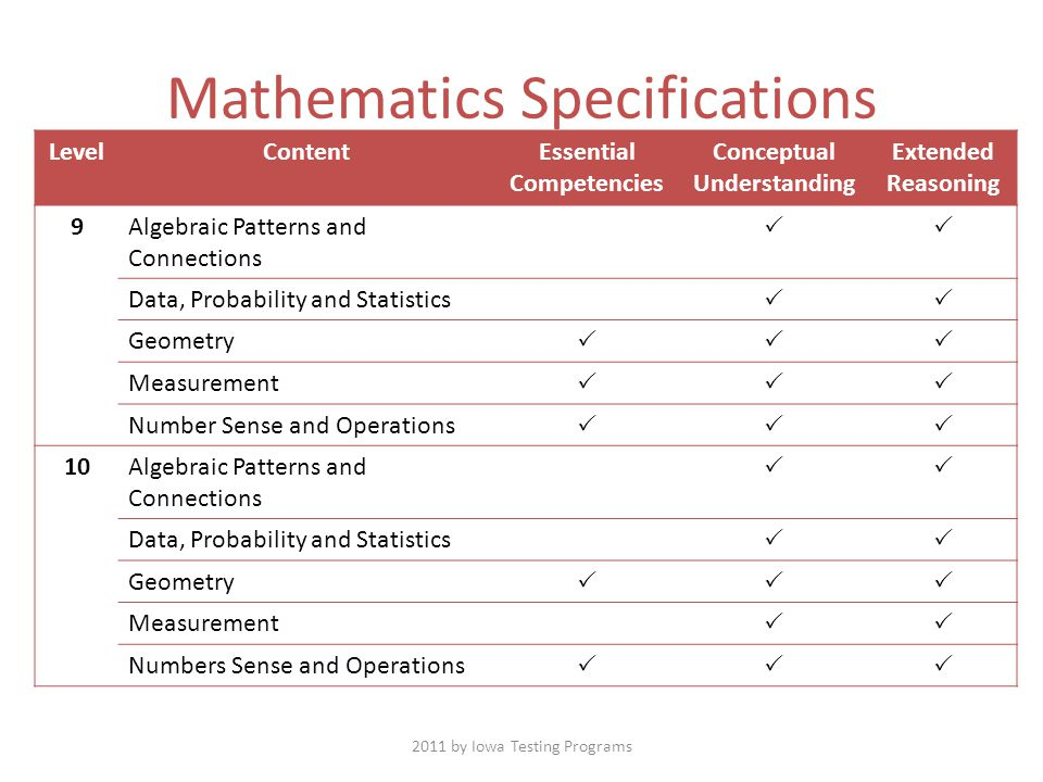 LevelContentEssential Competencies Conceptual Understanding Extended Reasoning 9Algebraic Patterns and Connections  Data, Probability and Statistics  Geometry  Measurement  Number Sense and Operations  10Algebraic Patterns and Connections  Data, Probability and Statistics  Geometry  Measurement  Numbers Sense and Operations  Mathematics Specifications 2011 by Iowa Testing Programs