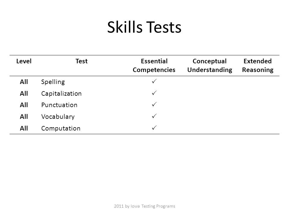 LevelTestEssential Competencies Conceptual Understanding Extended Reasoning AllSpelling  AllCapitalization  AllPunctuation  AllVocabulary  AllComputation  Skills Tests 2011 by Iowa Testing Programs