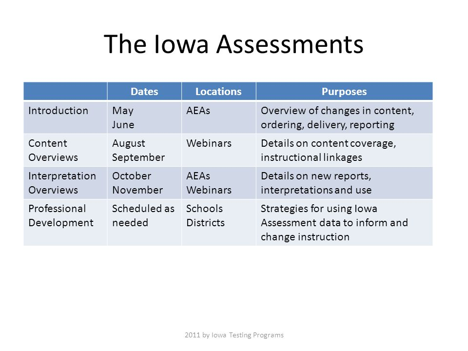 The Iowa Assessments DatesLocationsPurposes IntroductionMay June AEAsOverview of changes in content, ordering, delivery, reporting Content Overviews August September WebinarsDetails on content coverage, instructional linkages Interpretation Overviews October November AEAs Webinars Details on new reports, interpretations and use Professional Development Scheduled as needed Schools Districts Strategies for using Iowa Assessment data to inform and change instruction 2011 by Iowa Testing Programs