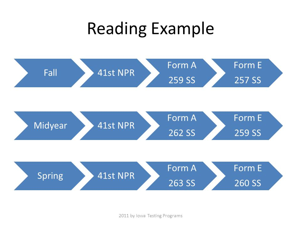 Reading Example Fall41st NPR Form A 259 SS Form E 257 SS Midyear41st NPR Form A 262 SS Form E 259 SS Spring41st NPR Form A 263 SS Form E 260 SS 2011 by Iowa Testing Programs