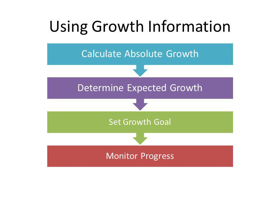 Monitor Progress Set Growth Goal Determine Expected Growth Calculate Absolute Growth Using Growth Information