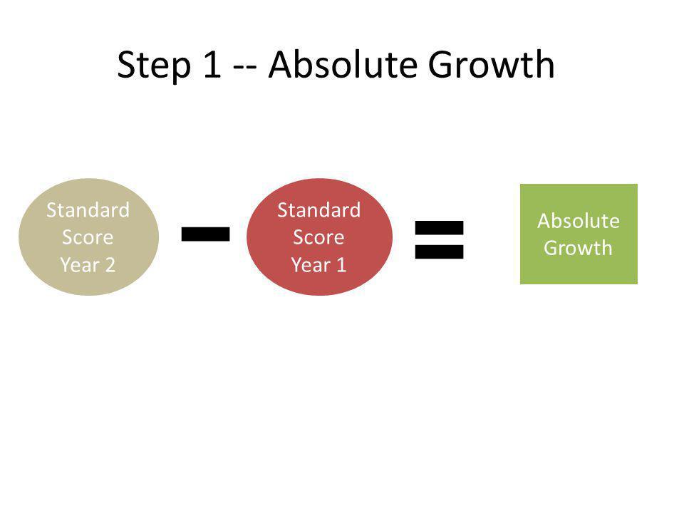 Absolute Growth Standard Score Year 2 Standard Score Year 1 Step 1 -- Absolute Growth