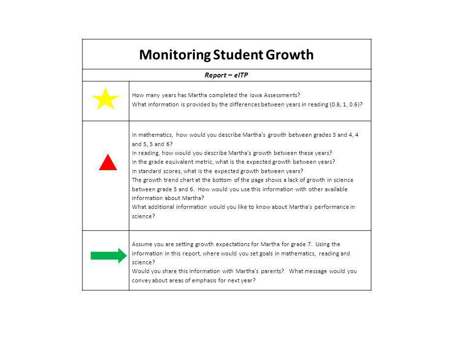 Monitoring Student Growth Report – eITP How many years has Martha completed the Iowa Assessments.