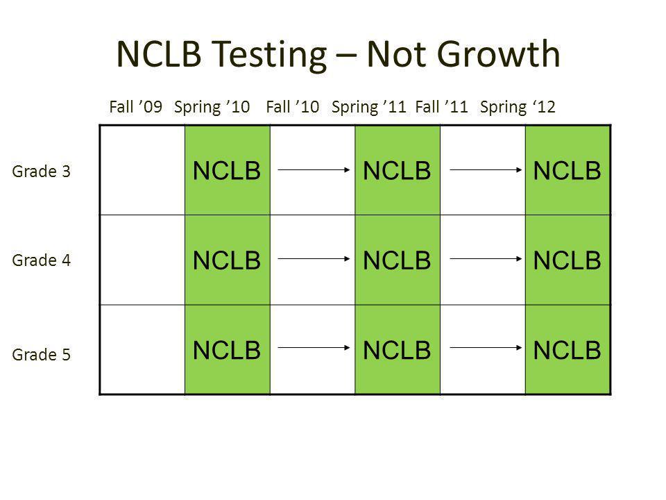 NCLB Testing – Not Growth NCLB Fall '09 Spring '10 Fall '10 Spring '11 Fall '11 Spring '12 Grade 3 Grade 4 Grade 5