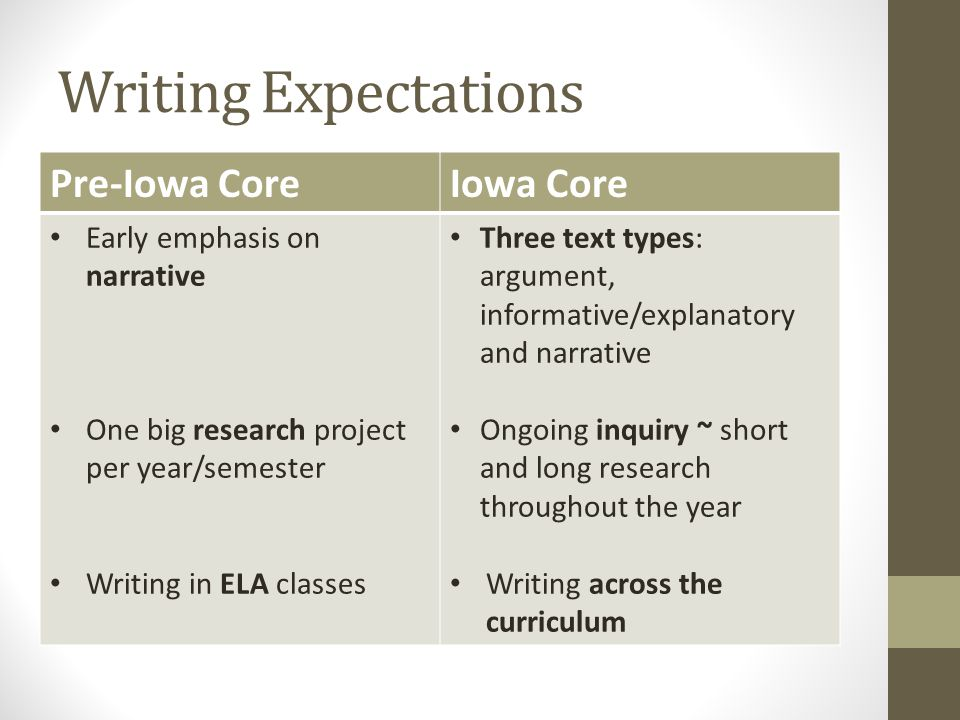 Writing Expectations Pre-Iowa CoreIowa Core Early emphasis on narrative One big research project per year/semester Writing in ELA classes Three text types: argument, informative/explanatory and narrative Ongoing inquiry ~ short and long research throughout the year Writing across the curriculum