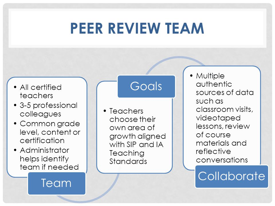 PEER REVIEW TEAM All certified teachers 3-5 professional colleagues Common grade level, content or certification Administrator helps identify team if needed Team Teachers choose their own area of growth aligned with SIP and IA Teaching Standards Goals Multiple authentic sources of data such as classroom visits, videotaped lessons, review of course materials and reflective conversations Collaborate