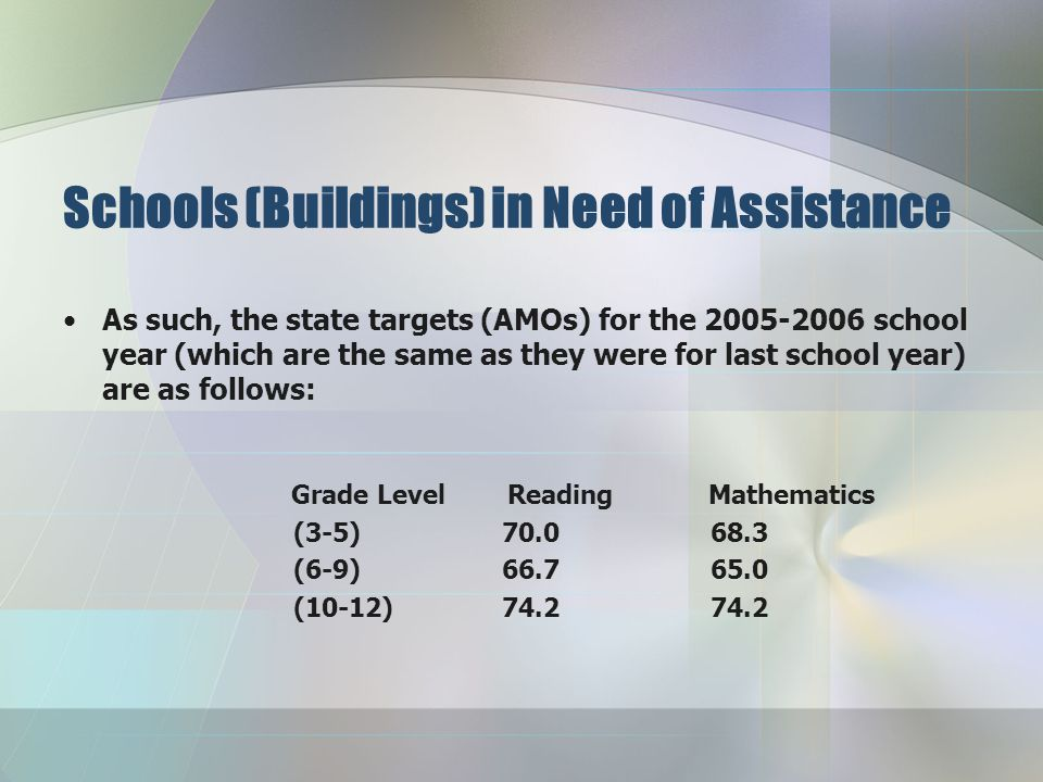 NCLB Annual Goals All public schools and school districts are held accountable to meet annual measurable objectives (AMOs) in reading and mathematics at grades 4, 8, & 11.