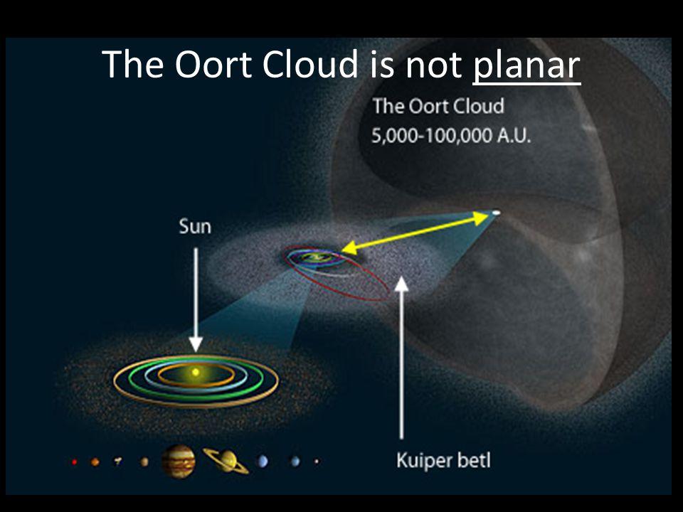 The Oort Cloud is not planar