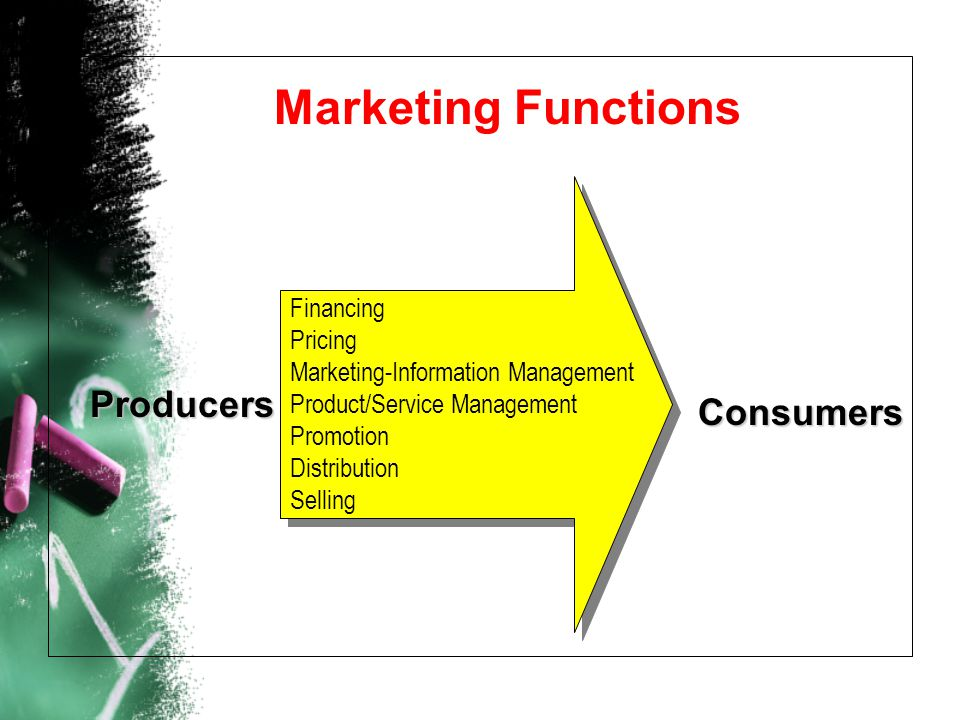 Marketing Functions Producers Consumers Financing Pricing Marketing-Information Management Product/Service Management Promotion Distribution Selling