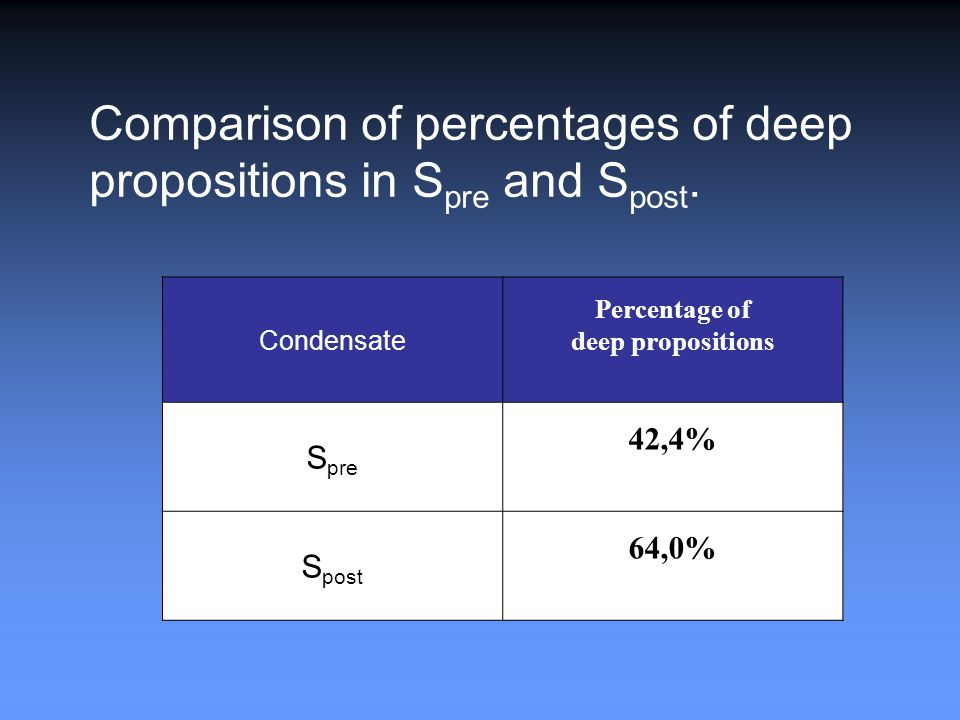 Condensate Percentage of deep propositions S pre 42,4% S post 64,0% Comparison of percentages of deep propositions in S pre and S post.