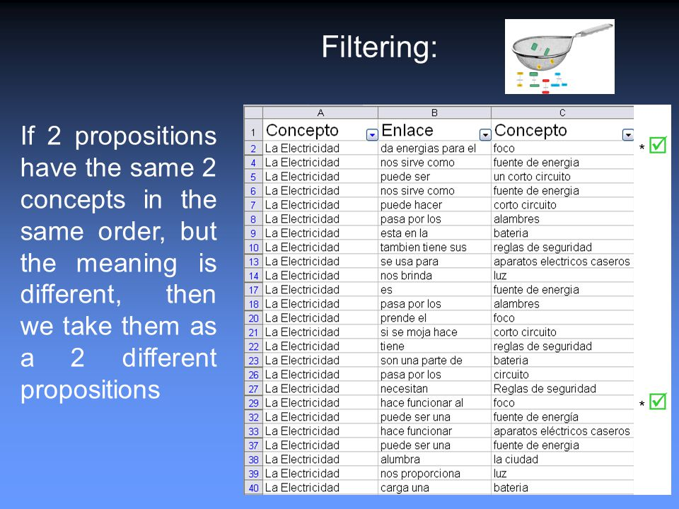 * *   Filtering: If 2 propositions have the same 2 concepts in the same order, but the meaning is different, then we take them as a 2 different propositions