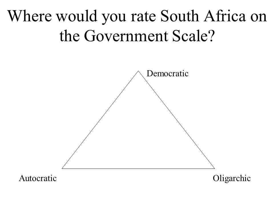 Where would you rate South Africa on the Government Scale? Democratic OligarchicAutocratic