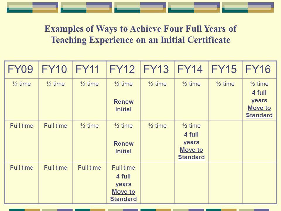 Professional Development Values Credible Educator Units(CEUs) = 5 CPDUs One hour of college credit = 15 CPDUs
