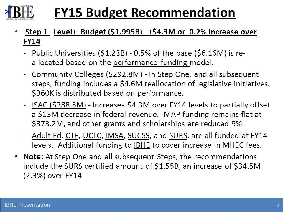 IBHE Presentation 7 FY15 Budget Recommendation Step 1 –Level+ Budget ($1.995B) +$4.3M or 0.2% Increase over FY14 -Public Universities ($1.23B) - 0.5% of the base ($6.16M) is re- allocated based on the performance funding model.