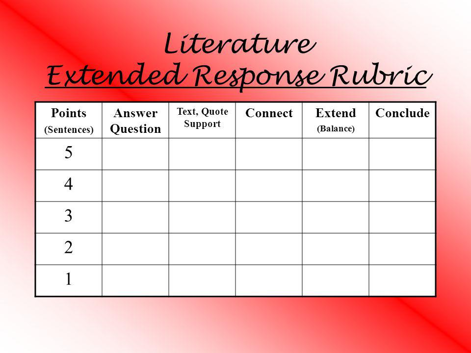 ISAT Writing Rubric Focus- Keep the train on the track.