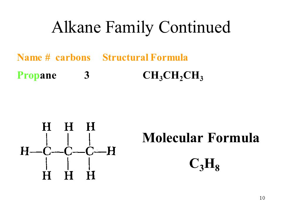 10 Alkane Family Continued Name# carbons Structural Formula Propane 3 CH 3 CH 2 CH 3 Molecular Formula C 3 H 8