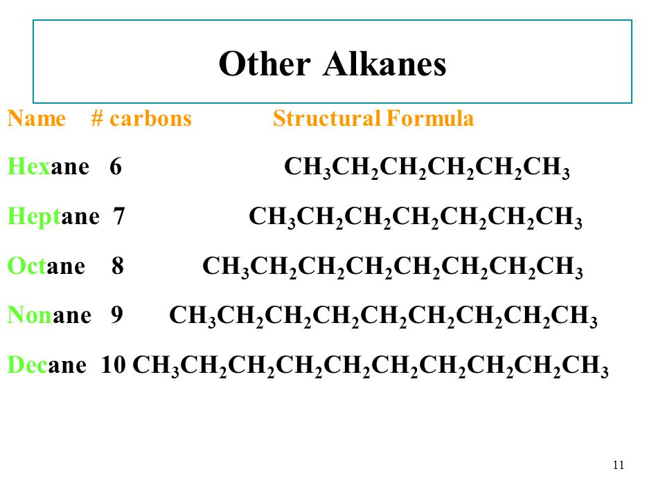11 Other Alkanes Name # carbonsStructural Formula Hexane 6 CH 3 CH 2 CH 2 CH 2 CH 2 CH 3 Heptane 7 CH 3 CH 2 CH 2 CH 2 CH 2 CH 2 CH 3 Octane 8 CH 3 CH 2 CH 2 CH 2 CH 2 CH 2 CH 2 CH 3 Nonane 9 CH 3 CH 2 CH 2 CH 2 CH 2 CH 2 CH 2 CH 2 CH 3 Decane 10 CH 3 CH 2 CH 2 CH 2 CH 2 CH 2 CH 2 CH 2 CH 2 CH 3
