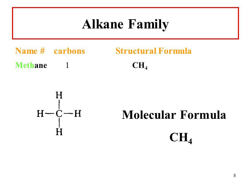 8 Alkane Family Name# carbons Structural Formula Methane1 CH 4 Molecular Formula CH 4